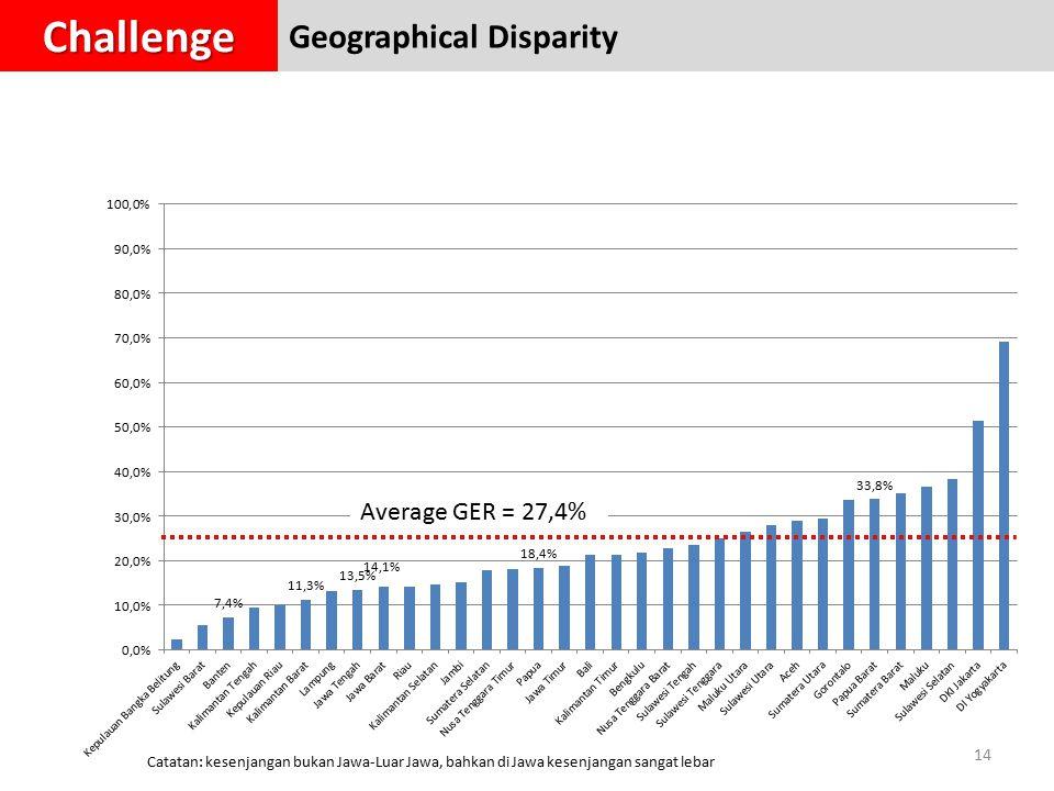 14 Catatan: kesenjangan bukan Jawa-Luar Jawa, bahkan di Jawa kesenjangan sangat lebar Average GER = 27,4% Geographical DisparityChallenge