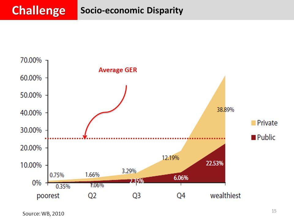15 Average GER Source: WB, 2010 Socio-economic DisparityChallenge