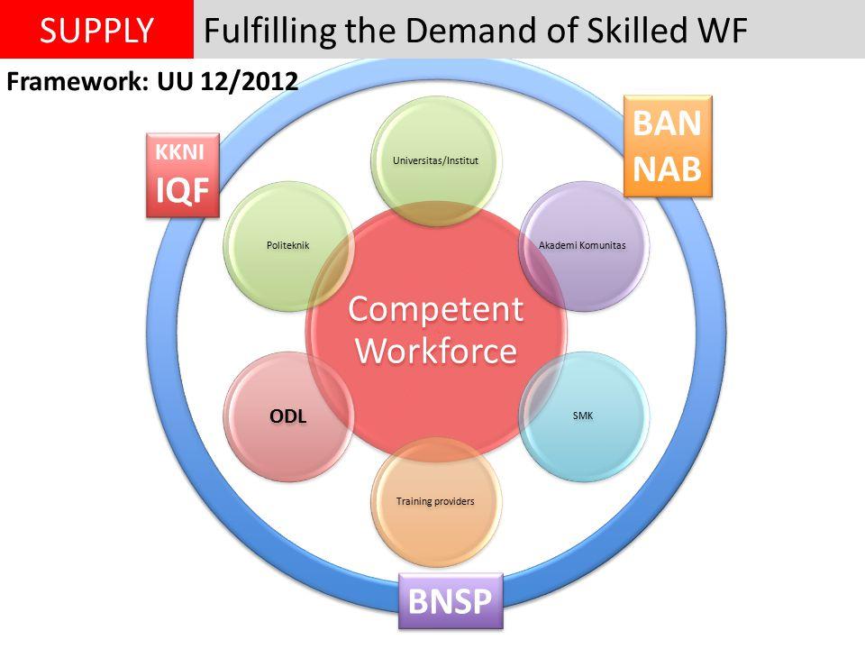 Fulfilling the Demand of Skilled WFSUPPLY Competent Workforce Universitas/InstitutAkademi KomunitasSMKTraining providers ODL Politeknik BAN NAB KKNI IQF KKNI IQF BNSP Framework: UU 12/2012