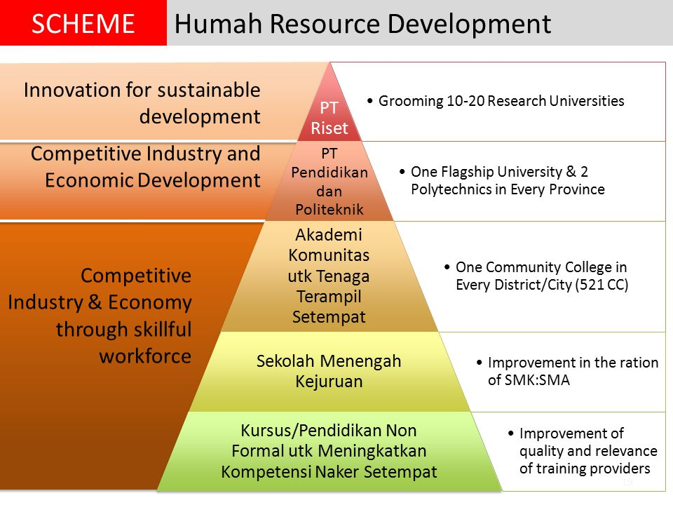 19 Innovation for sustainable development Competitive Industry and Economic Development Competitive Industry & Economy through skillful workforce Huma