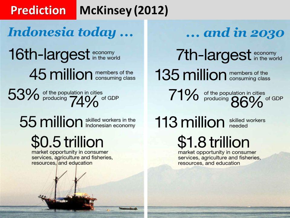McKinsey (2012)Prediction