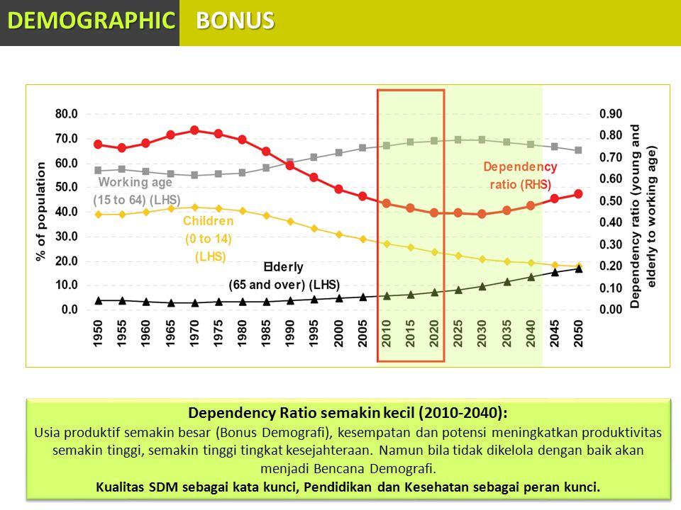 DEMOGRAPHIC BONUS Dependency Ratio semakin kecil (2010-2040): Usia produktif semakin besar (Bonus Demografi), kesempatan dan potensi meningkatkan produktivitas semakin tinggi, semakin tinggi tingkat kesejahteraan.