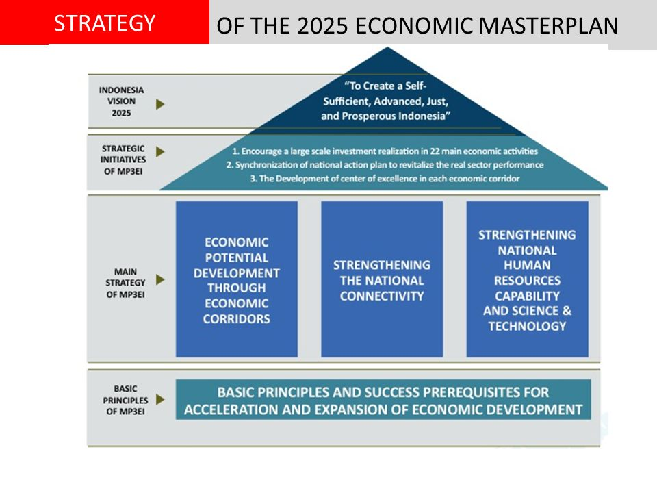 OF THE 2025 ECONOMIC MASTERPLAN STRATEGY