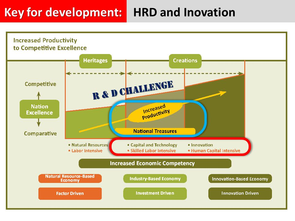 Key for development: Key for development: HRD and Inovation R & D Challenge