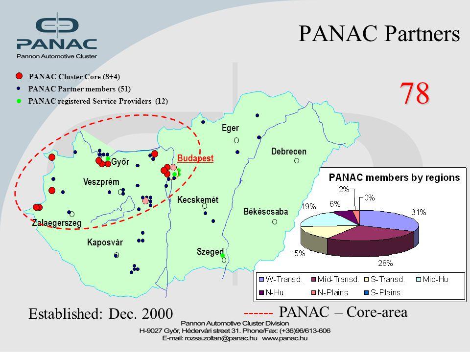 PANAC Partners 78 Established: Dec. 2000 ------ PANAC – Core-area PANAC registered Service Providers (12) PANAC Cluster Core (8+4) PANAC Partner membe