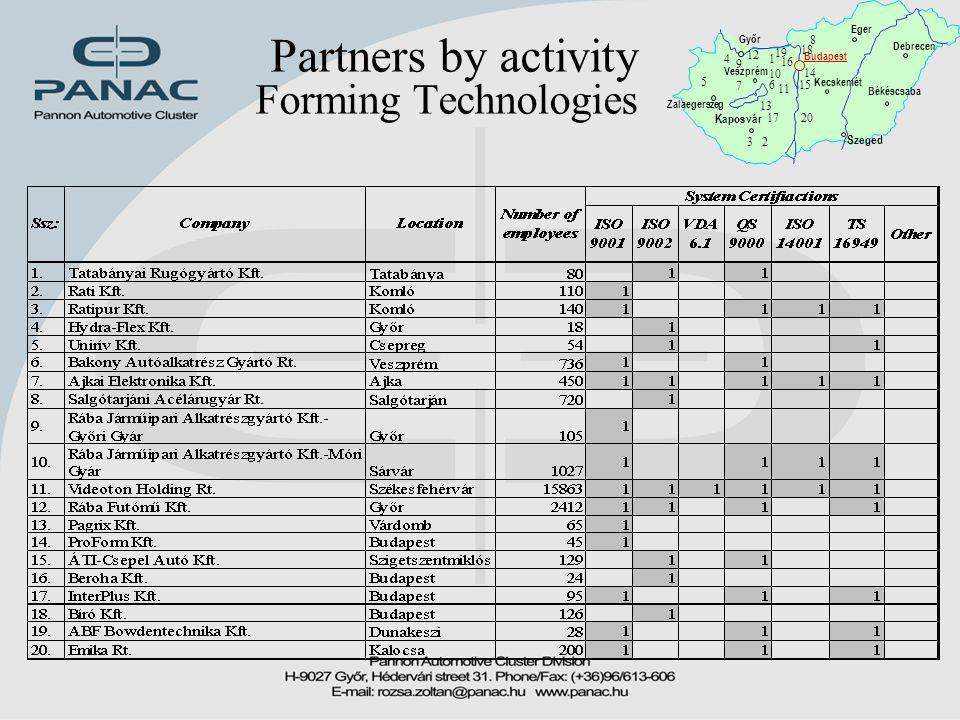 Partners by activity Forming Technologies Győr Zalaegerszeg Veszprém Budapest Kaposvár Békéscsaba Debrecen Eger Kecskemét Szeged 1 23 4 5 6 7 8 9 10 1