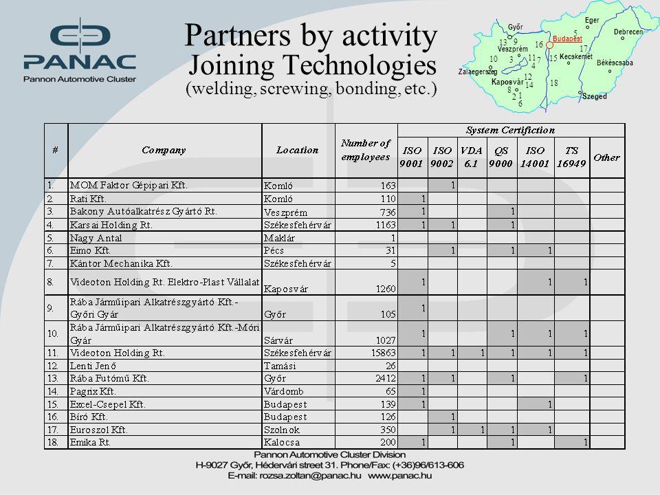 Partners by activity Joining Technologies (welding, screwing, bonding, etc.) Győr Zalaegerszeg Budapest Kaposvár Békéscsaba Debrecen Eger Kecskemét Sz