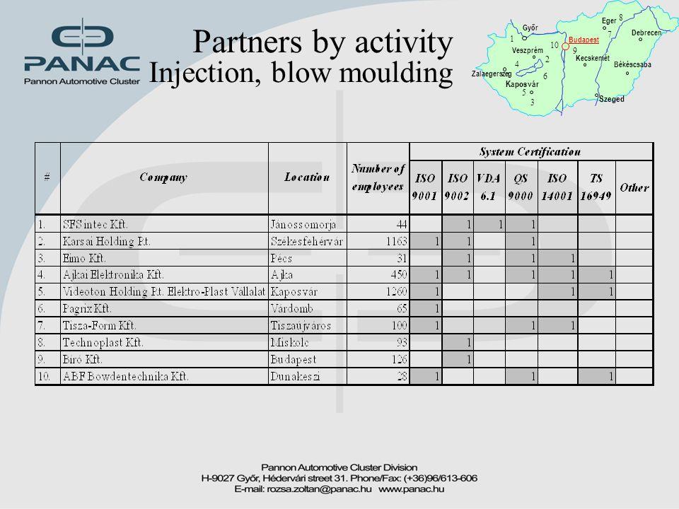 Partners by activity Injection, blow moulding Győr Zalaegerszeg Budapest Kaposvár Békéscsaba Debrecen Eger Kecskemét Szeged 1 2 3 4 5 6 7 8 9 10 Veszp