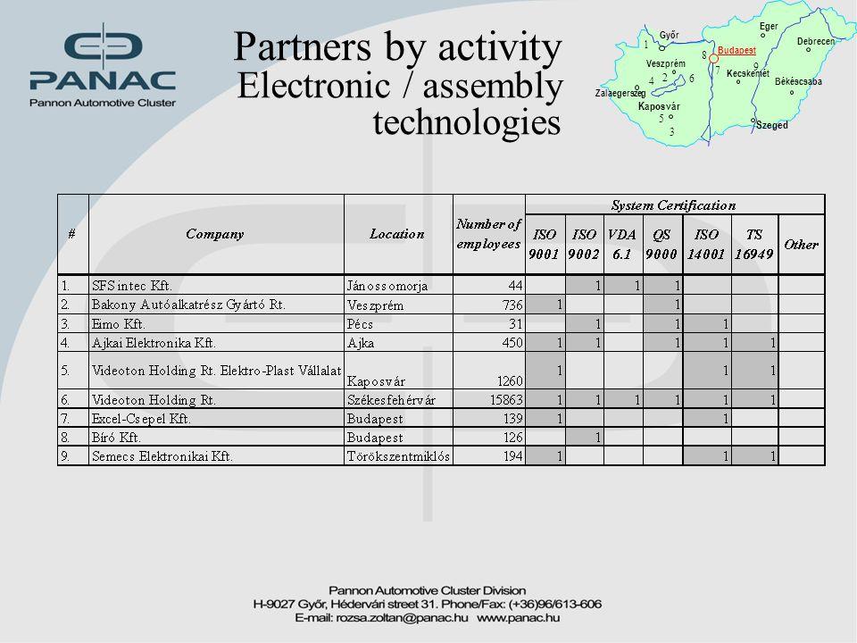 Partners by activity Electronic / assembly technologies Győr Zalaegerszeg Budapest Kaposvár Békéscsaba Debrecen Eger Kecskemét Szeged 1 2 3 4 5 6 7 8