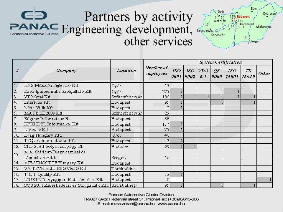 Partners by activity Engineering development, other services Győr Zalaegerszeg Budapest Kaposvár Békéscsaba Debrecen Eger Kecskemét Szeged 1 2 3 4 5 6