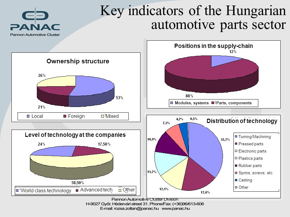 Key indicators of the Hungarian automotive parts sector Advanced tech.