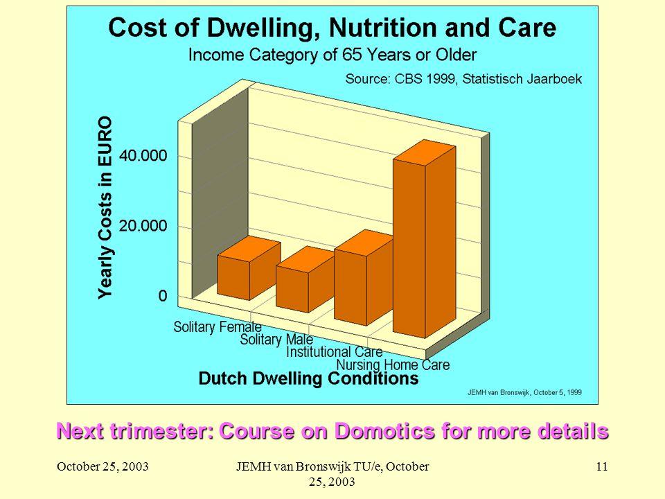 October 25, 2003JEMH van Bronswijk TU/e, October 25, 2003 11 Next trimester: Course on Domotics for more details