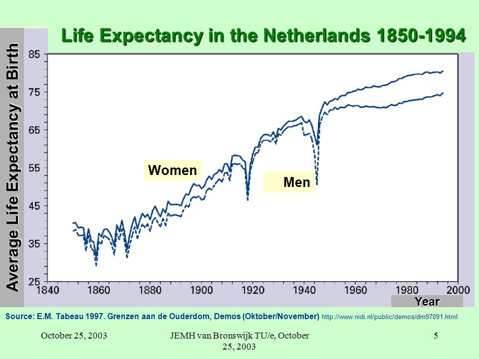 October 25, 2003JEMH van Bronswijk TU/e, October 25, 2003 5 Year Women Men Life Expectancy in the Netherlands 1850-1994 Source: E.M.