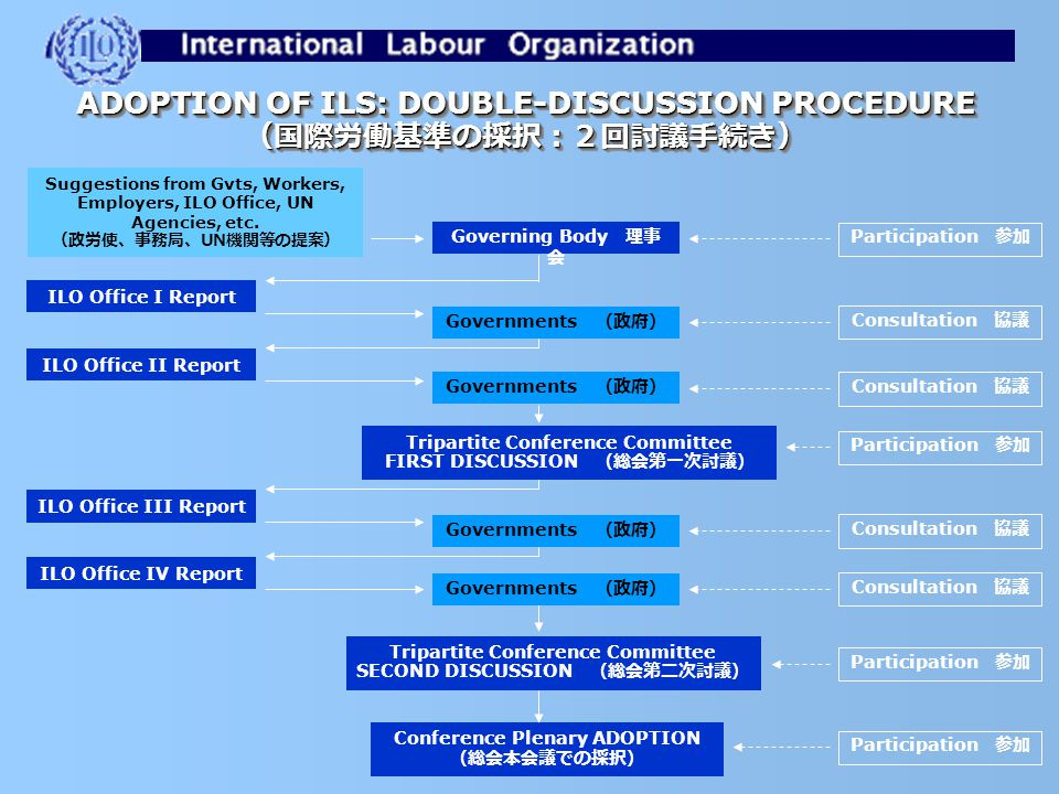 Governing Body 理事 会 Suggestions from Gvts, Workers, Employers, ILO Office, UN Agencies, etc.