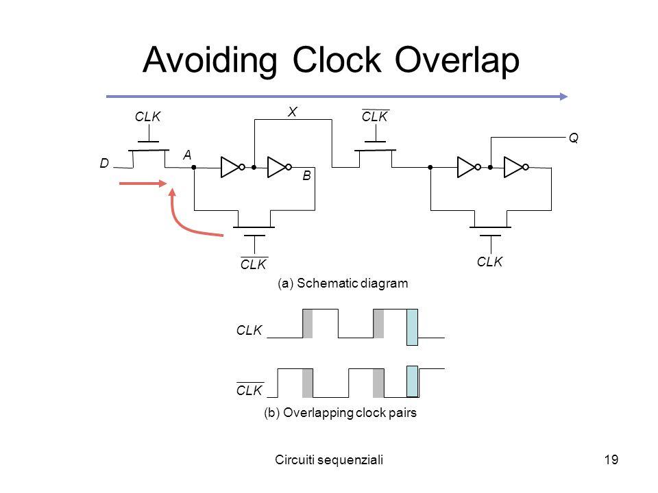 Circuiti sequenziali19 Avoiding Clock Overlap CLK A B (a) Schematic diagram (b) Overlapping clock pairs X D Q CLK