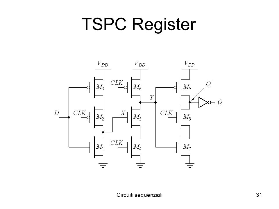 Circuiti sequenziali31 TSPC Register