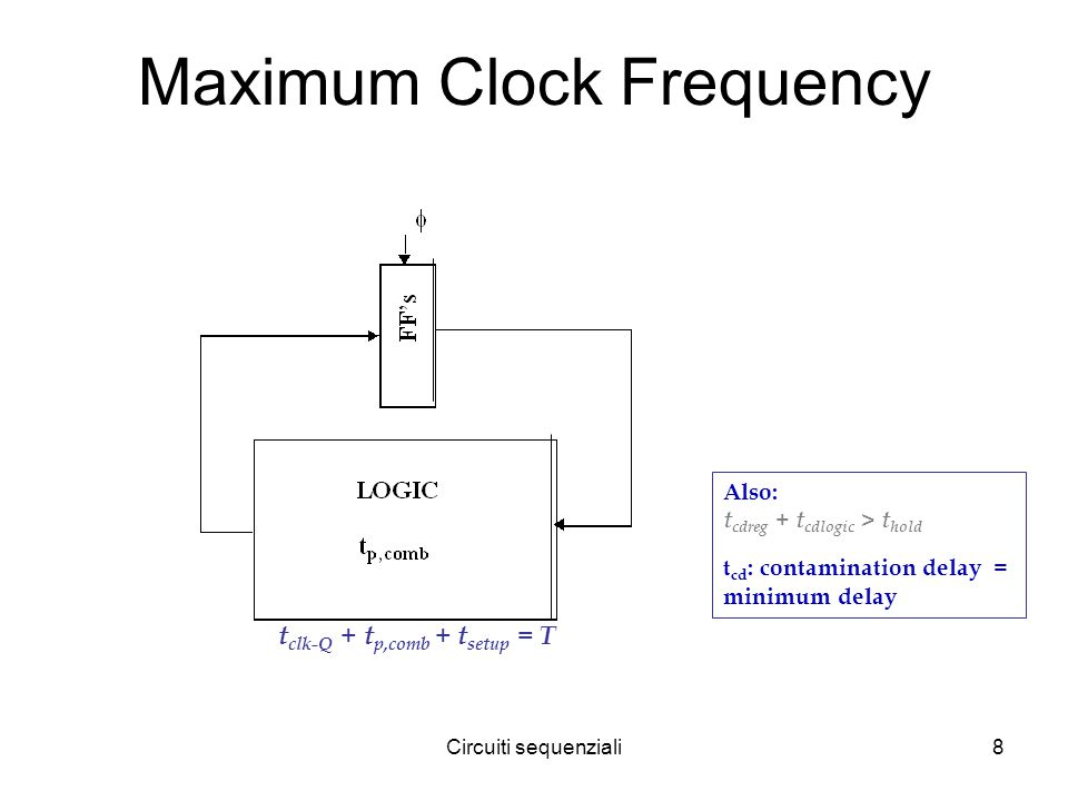 Circuiti sequenziali8 Maximum Clock Frequency Also: t cdreg + t cdlogic > t hold t cd : contamination delay = minimum delay t clk-Q + t p,comb + t set