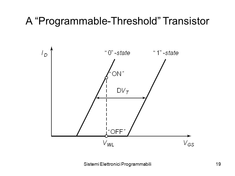 Sistemi Elettronici Programmabili19 A Programmable-Threshold Transistor