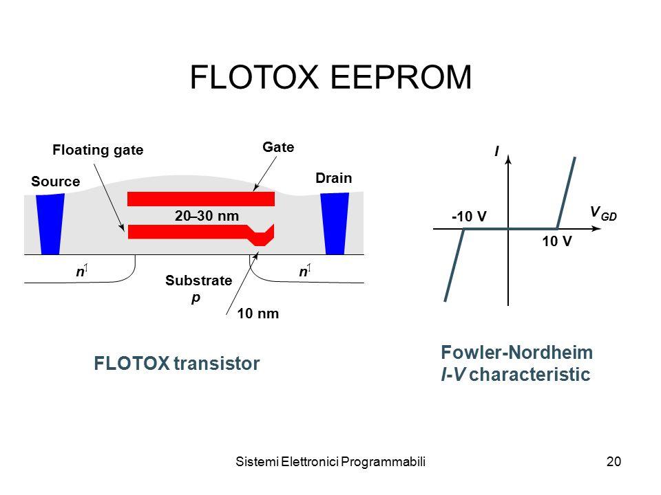 Sistemi Elettronici Programmabili20 FLOTOX EEPROM Floating gate Source Substrate p Gate Drain n 1 n 1 FLOTOX transistor Fowler-Nordheim I-V characteristic 20–30 nm 10 nm -10 V 10 V I V GD