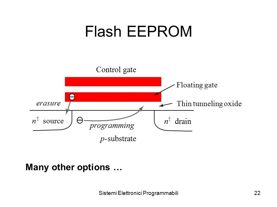 Sistemi Elettronici Programmabili22 Flash EEPROM Control gate erasure p-substrate Floating gate Thin tunneling oxide n 1 source n 1 drain programming Many other options …