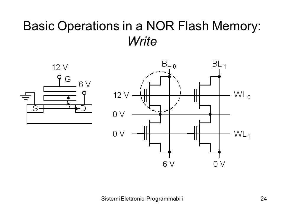 Sistemi Elettronici Programmabili24 Basic Operations in a NOR Flash Memory: Write