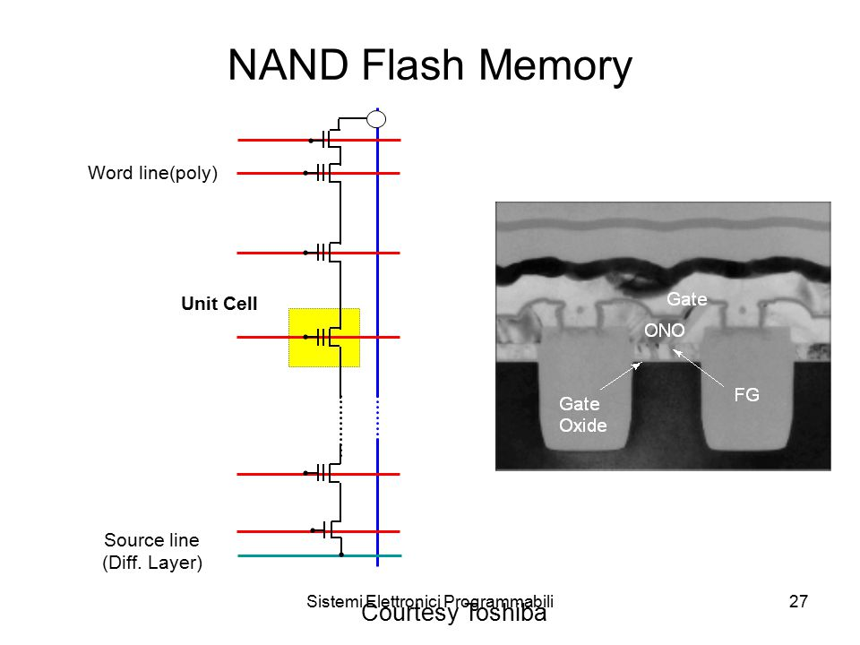 Sistemi Elettronici Programmabili27 NAND Flash Memory Unit Cell Word line(poly) Source line (Diff.