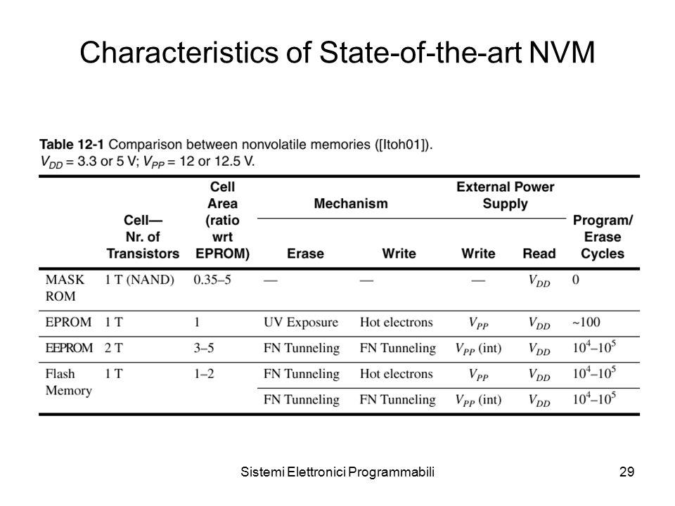 Sistemi Elettronici Programmabili29 Characteristics of State-of-the-art NVM