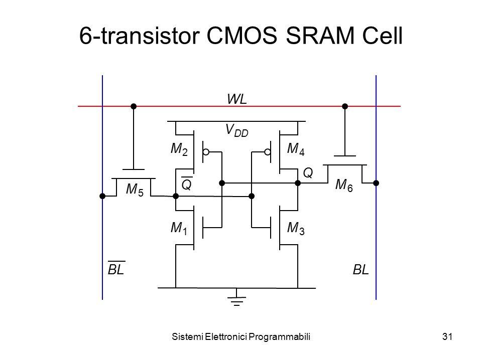 Sistemi Elettronici Programmabili31 6-transistor CMOS SRAM Cell WL BL V DD M 5 M 6 M 4 M 1 M 2 M 3 BL Q Q