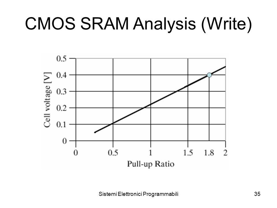 Sistemi Elettronici Programmabili35 CMOS SRAM Analysis (Write)