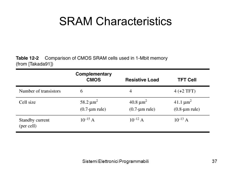 Sistemi Elettronici Programmabili37 SRAM Characteristics