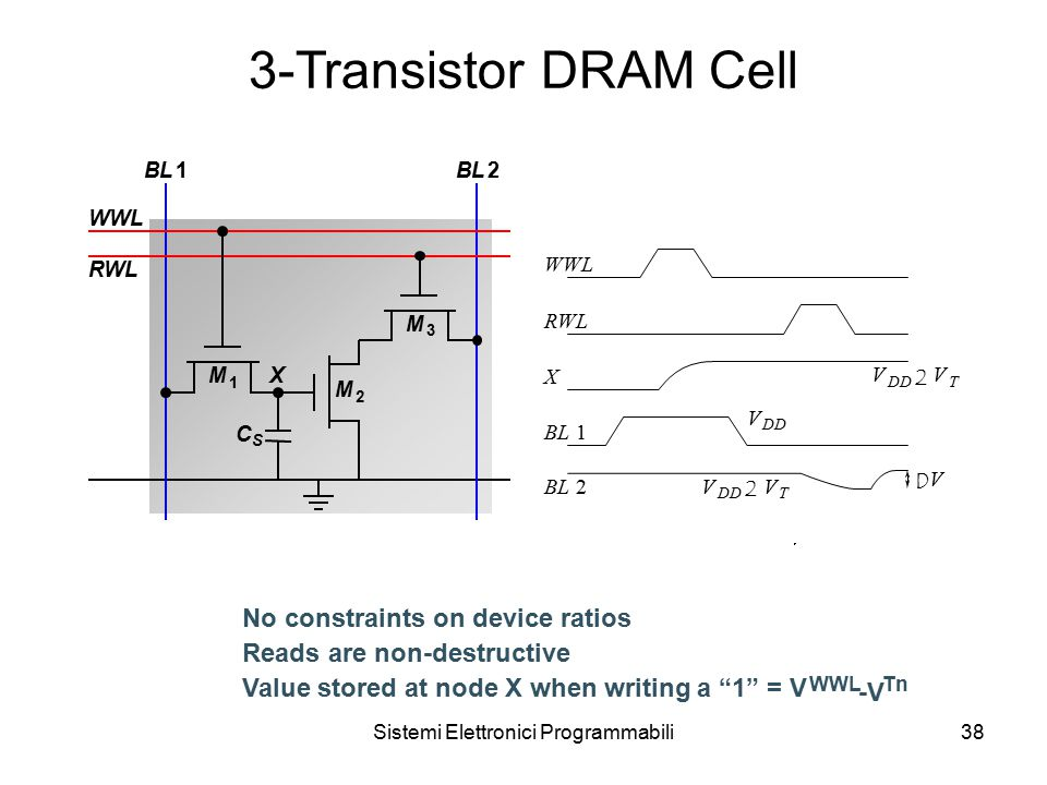 Sistemi Elettronici Programmabili38 3-Transistor DRAM Cell No constraints on device ratios Reads are non-destructive Value stored at node X when writing a 1 = V WWL -V Tn WWL BL1 M 1 X M 3 M 2 C S 2 RWL V DD V 2 V T D V V 2 V T BL2 1 X RWL WWL