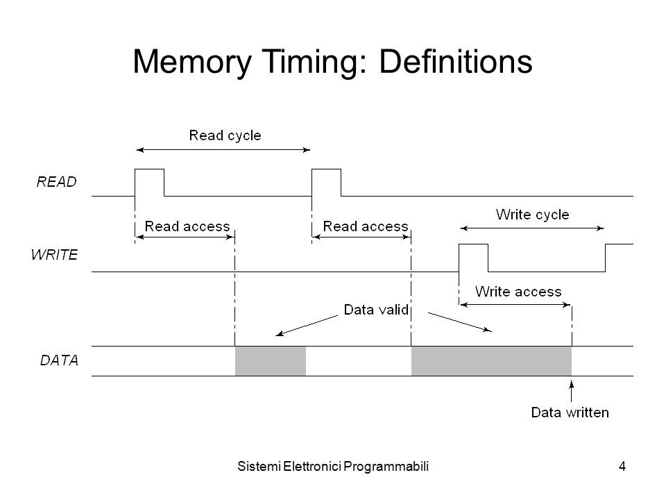 Sistemi Elettronici Programmabili4 Memory Timing: Definitions