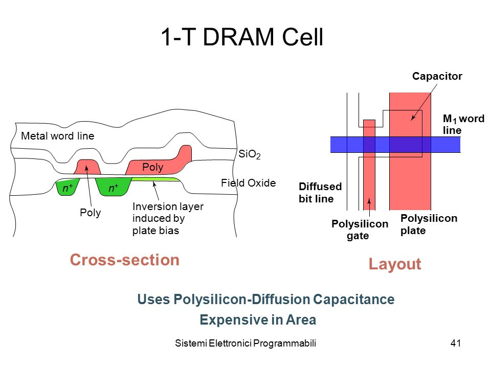 Sistemi Elettronici Programmabili41 1-T DRAM Cell Uses Polysilicon-Diffusion Capacitance Expensive in Area M 1 word line Diffused bit line Polysilicon gate Polysilicon plate Capacitor Cross-section Layout Metal word line Poly SiO 2 Field Oxide n + n + Inversion layer induced by plate bias Poly