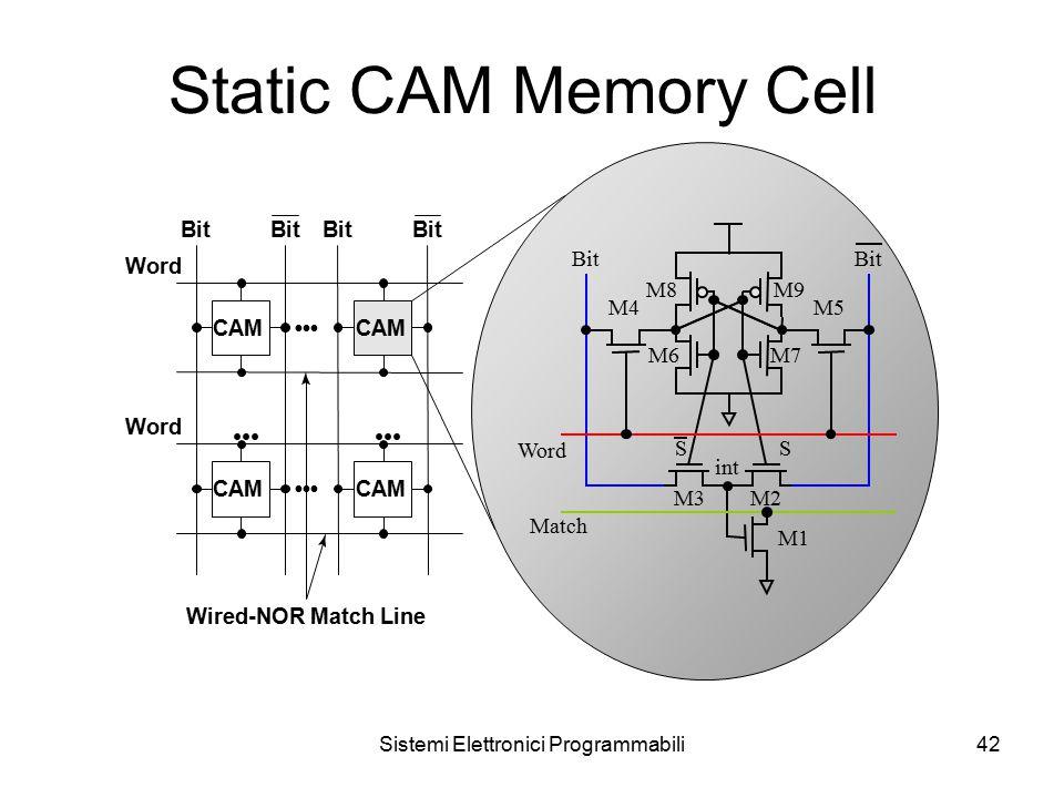 Sistemi Elettronici Programmabili42 Static CAM Memory Cell