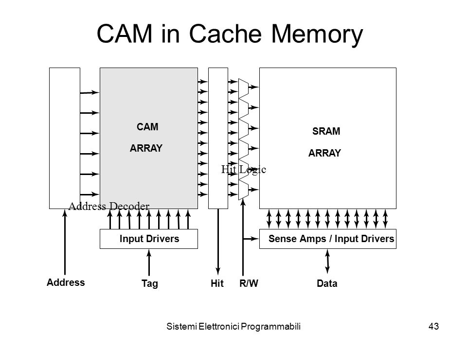 Sistemi Elettronici Programmabili43 CAM in Cache Memory Address Decoder Hit Logic CAM ARRAY Input Drivers TagHit Address SRAM ARRAY Sense Amps / Input Drivers DataR/W