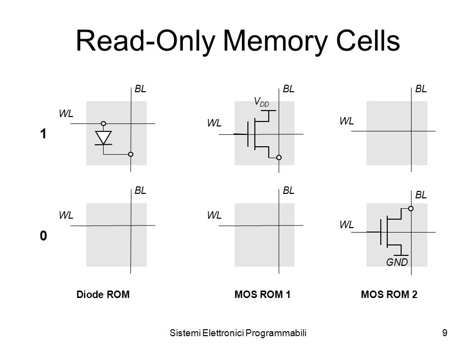 Sistemi Elettronici Programmabili9 Read-Only Memory Cells WL BL WL BL 1 WL BL WL BL WL BL 0 V DD WL BL GND Diode ROMMOS ROM 1MOS ROM 2