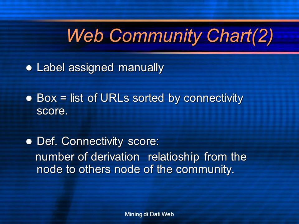 Mining di Dati Web Web Community Chart(2) Label assigned manually Label assigned manually Box = list of URLs sorted by connectivity score. Box = list