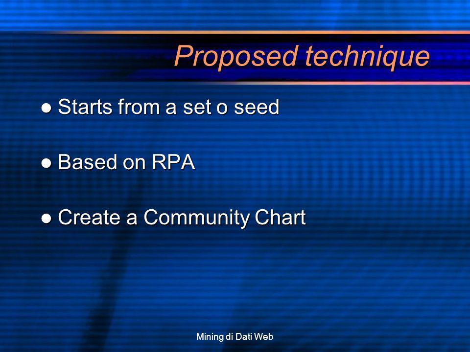 Mining di Dati Web Proposed technique Starts from a set o seed Starts from a set o seed Based on RPA Based on RPA Create a Community Chart Create a Co