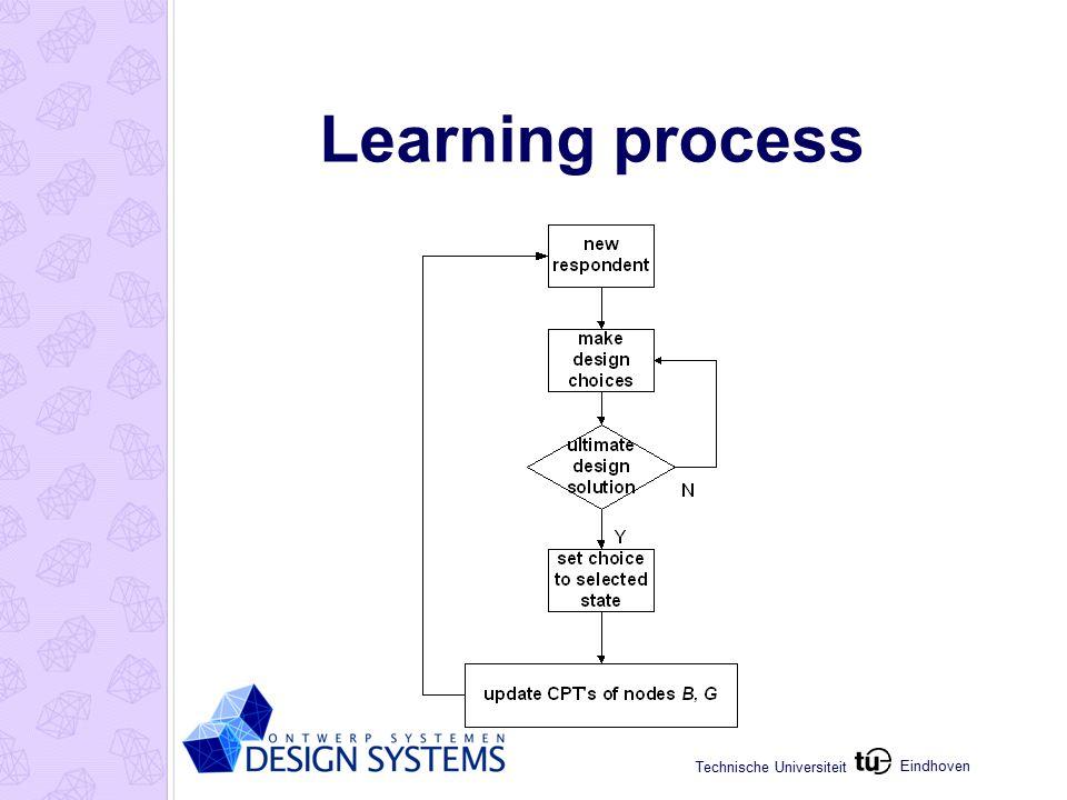Eindhoven Technische Universiteit Learning process