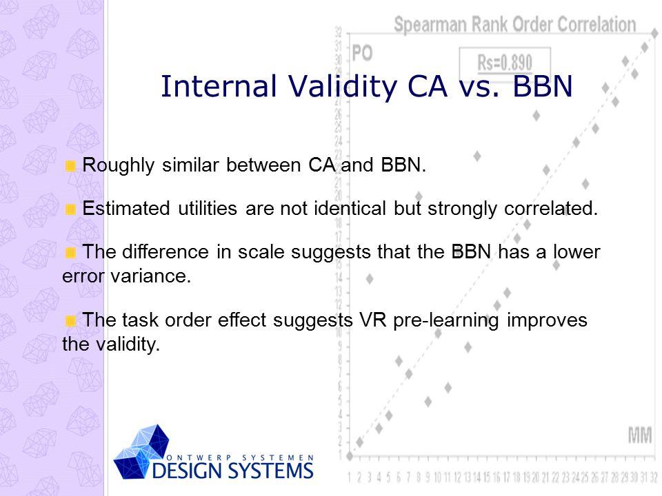 Eindhoven Technische Universiteit Internal Validity CA vs.