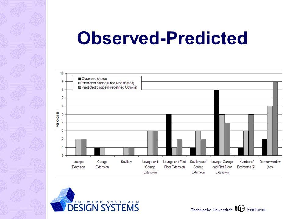 Eindhoven Technische Universiteit Observed-Predicted
