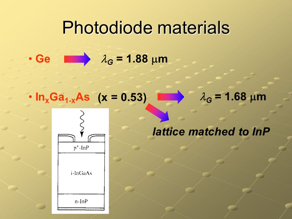 Photodiode materials Ge G = 1.88  m In x Ga 1-x As (x = 0.53) G = 1.68  m lattice matched to InP