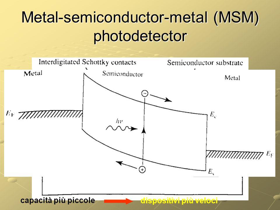 Metal-semiconductor-metal (MSM) photodetector capacità più piccole dispositivi più veloci
