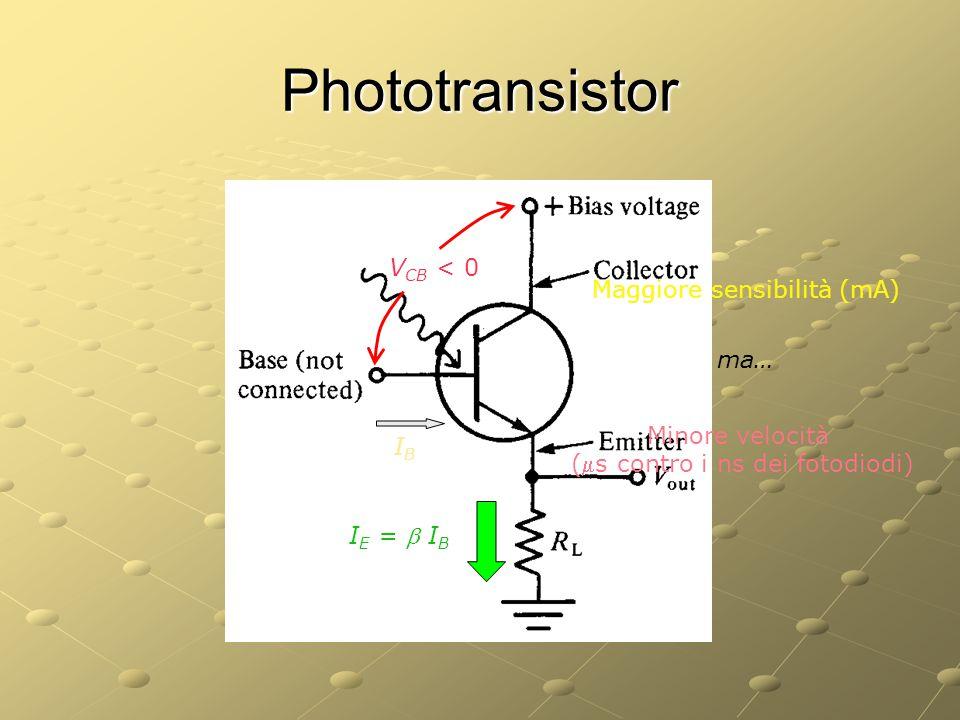 Phototransistor V CB < 0 IBIB I E =  I B Maggiore sensibilità (mA) ma… Minore velocità (s contro i ns dei fotodiodi)