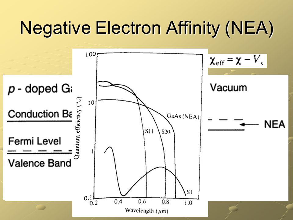 Negative Electron Affinity (NEA)
