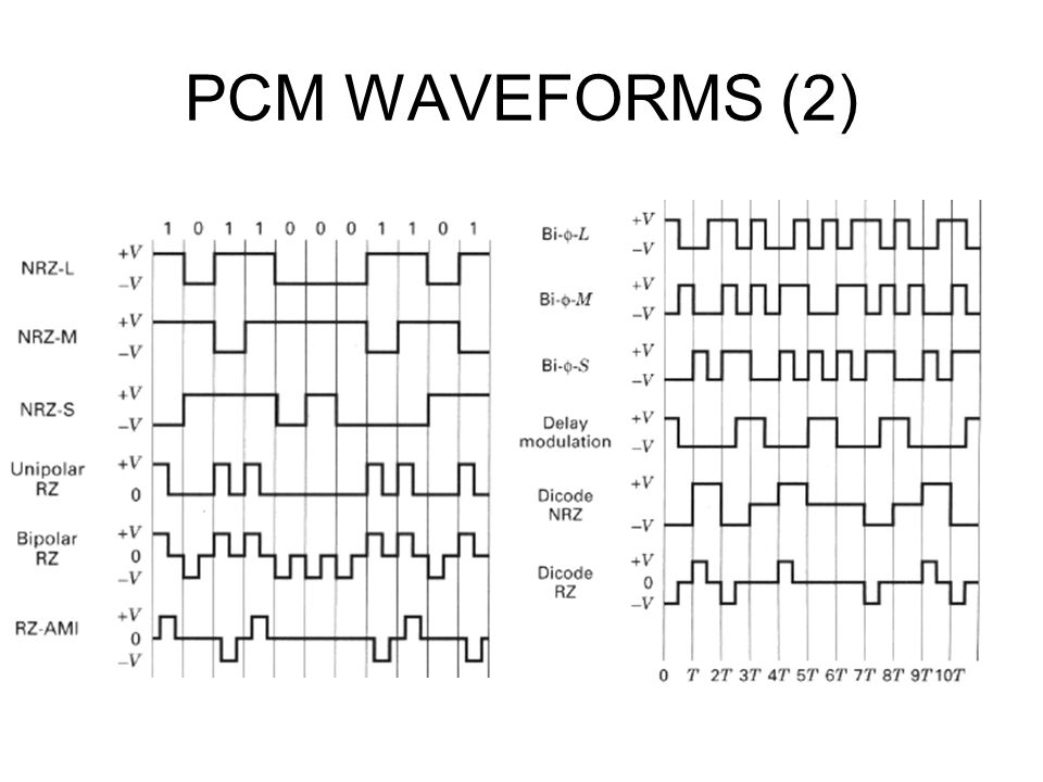PCM WAVEFORMS (2)