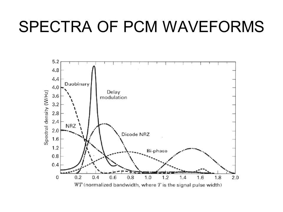 SPECTRA OF PCM WAVEFORMS