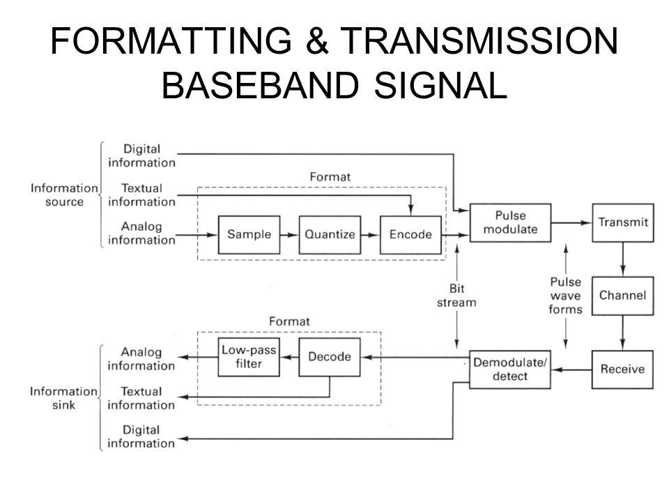 FORMATTING & TRANSMISSION BASEBAND SIGNAL