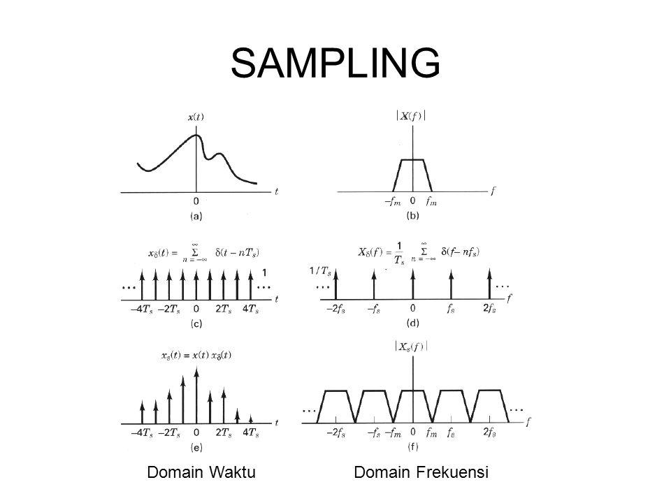 SAMPLING Domain WaktuDomain Frekuensi