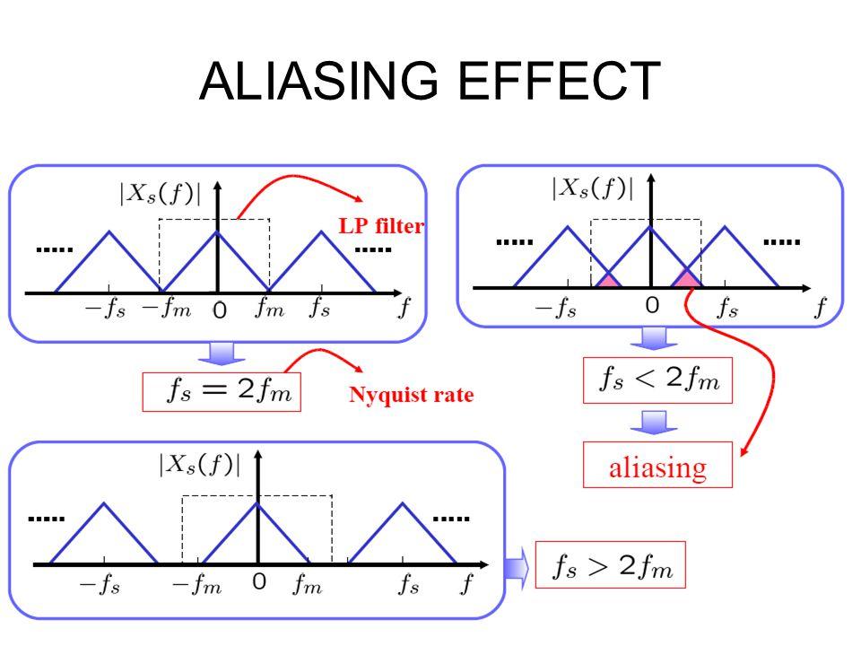 ALIASING EFFECT